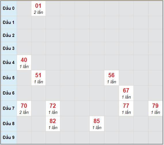 Bạch thủ rơi 3 ngày lô XSST 10/3/2021