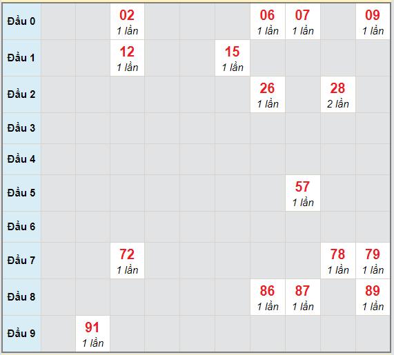 Bạch thủ rơi 3 ngày lô XSHG 13/3/2021