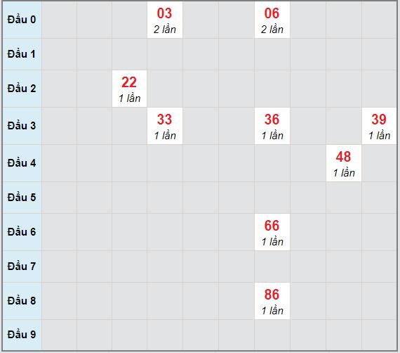 Bạch thủ rơi 3 ngày lô XSCM 29/3/2021