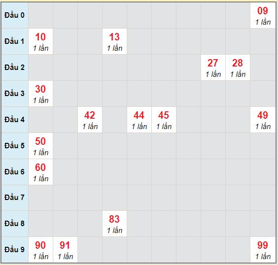 Bạch thủ rơi 3 ngày lô XSDL 1/11/2020