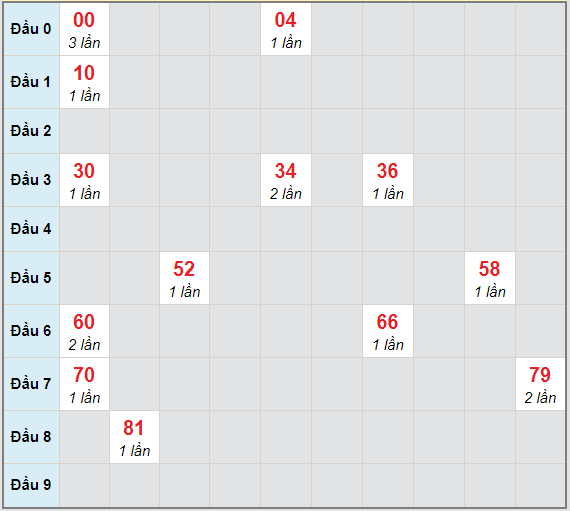 Bạch thủ rơi 3 ngày lô XSTV 19/3/2021