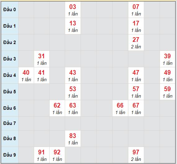 Bạch thủ rơi 3 ngày lô XSDL 21/3/2021