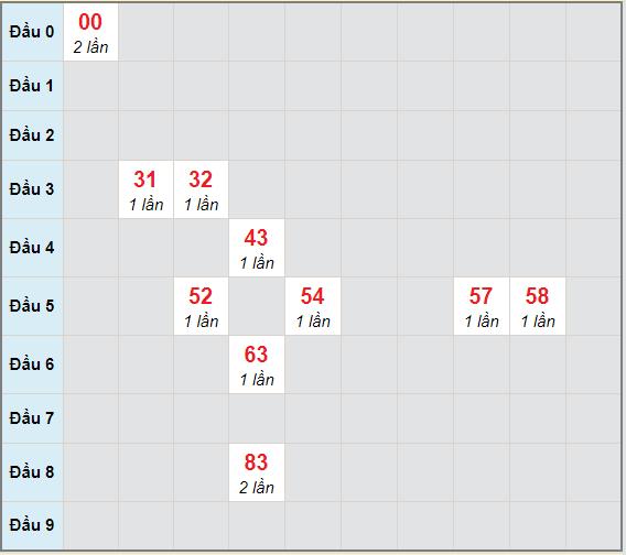 Bạch thủ rơi 3 ngày lô XSBTH 25/3/2021