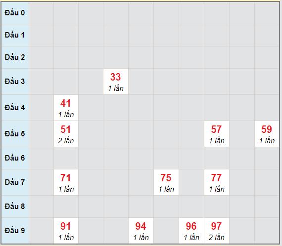 Bạch thủ rơi 3 ngày lô XSTV 26/3/2021