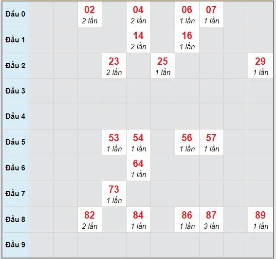 Bạch thủ rơi 3 ngày lô XSBL 3/11/2020