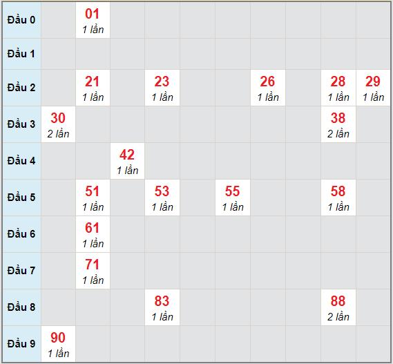 Bạch thủ rơi 3 ngày lô XSBD 2/4/2021