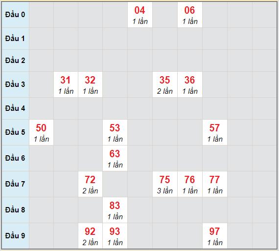 Bạch thủ rơi 3 ngày lô XSKG 4/4/2021