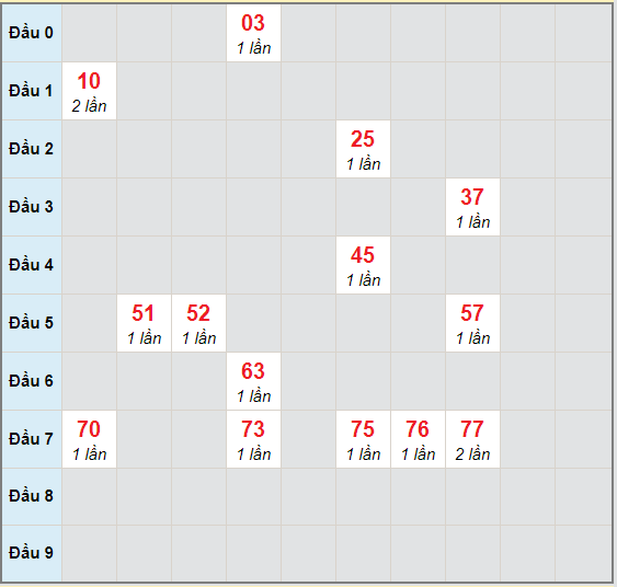 Bạch thủ rơi 3 ngày lô XSST 4/11/2020