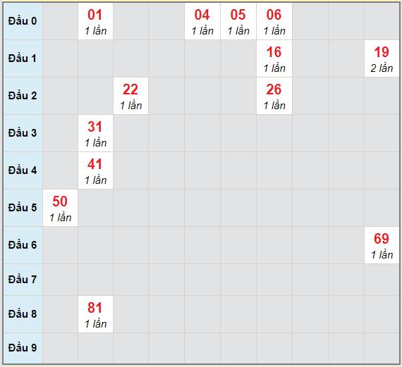 Bạch thủ rơi 3 ngày lô XSDL 11/4/2021