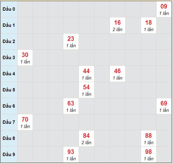Bạch thủ rơi 3 ngày lô XSDT 26/4/2021
