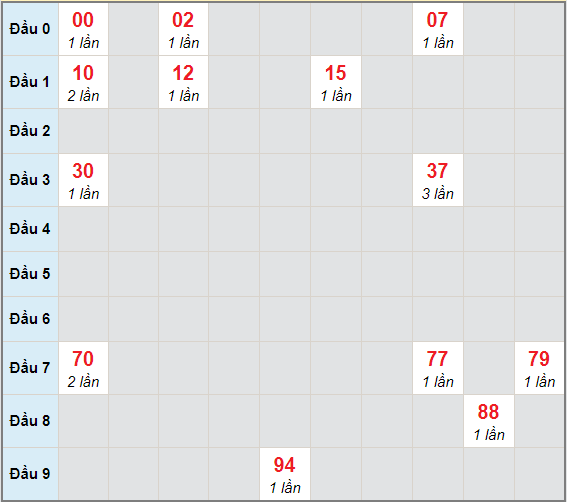 Bạch thủ rơi 3 ngày lô XSCT 14/4/2021