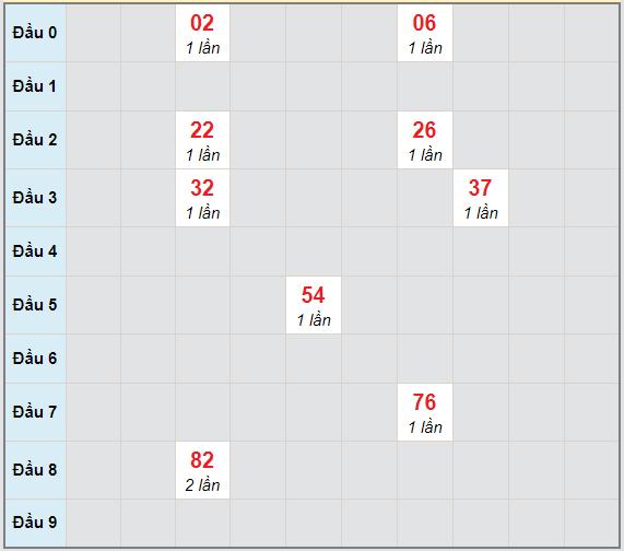 Bạch thủ rơi 3 ngày lô XSAG 15/4/2021