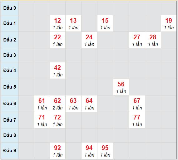 Bạch thủ rơi 3 ngày lô XSBD 16/4/2021