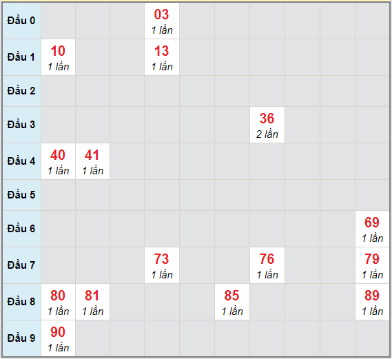 Bạch thủ rơi 3 ngày lô XSKG 18/4/2021