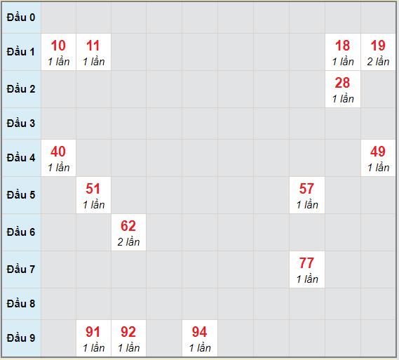 Bạch thủ rơi 3 ngày lô XSVT 20/4/2021