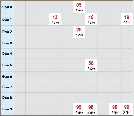 Bạch thủ rơi 3 ngày lô XSCT 2/6/2021