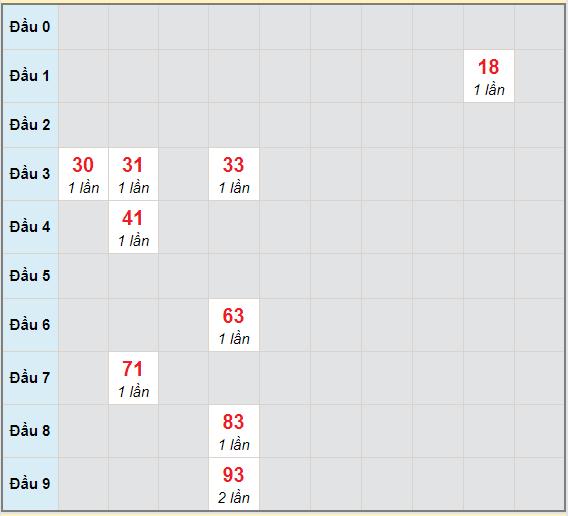 Bạch thủ rơi 3 ngày lô XSAG 22/4/2021