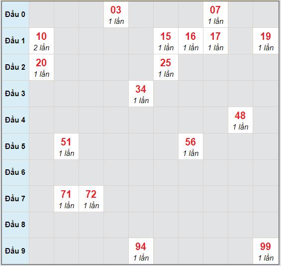 Bạch thủ rơi 3 ngày lô XSBTH 5/11/2020