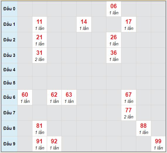 Bạch thủ rơi 3 ngày lô XSBD 23/4/2021