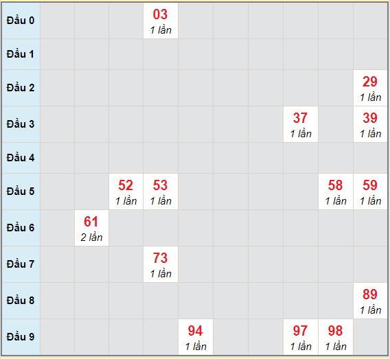 Bạch thủ rơi 3 ngày lô XSBP 24/4/2021