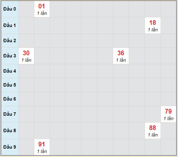 Bạch thủ rơi 3 ngày lô XSVT 27/4/2021