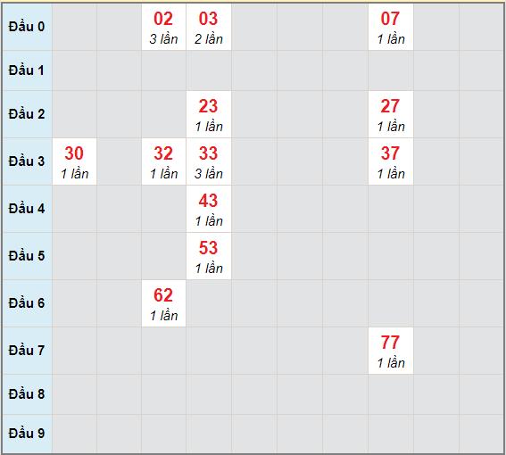 Bạch thủ rơi 3 ngày lô XSCT 28/4/2021