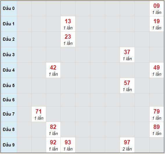 Bạch thủ rơi 3 ngày lô XSBD 30/4/2021