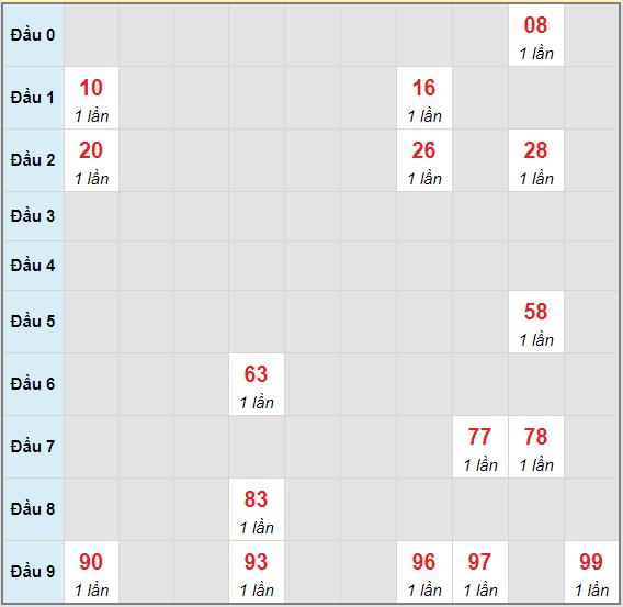 Bạch thủ rơi 3 ngày lô XSBL 4/5/2021
