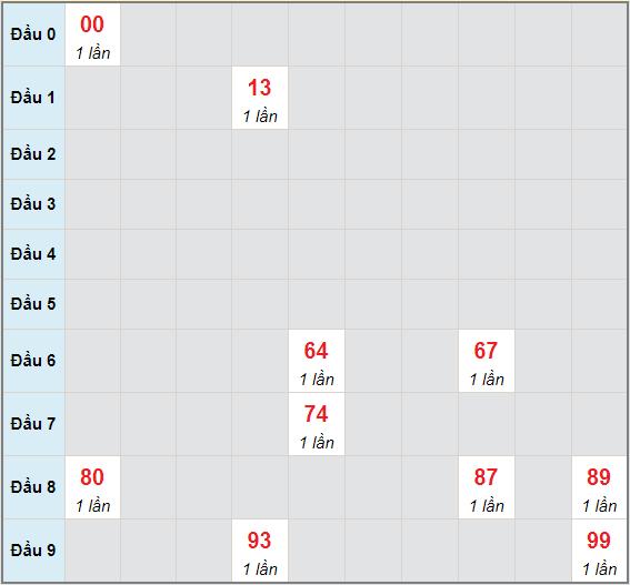 Bạch thủ rơi 3 ngày lô XSBTH 6/5/2021