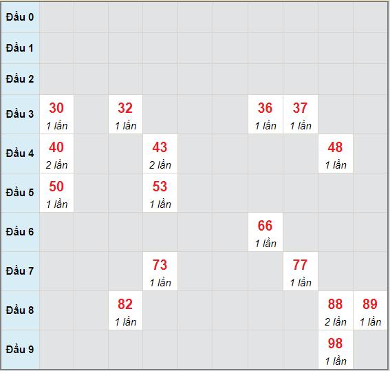 Bạch thủ rơi 3 ngày lô XSTV 7/5/2021