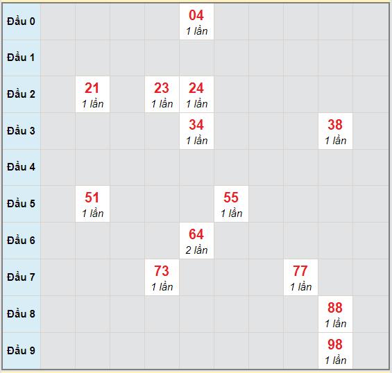 Bạch thủ rơi 3 ngày lô XSBD 6/11/2020