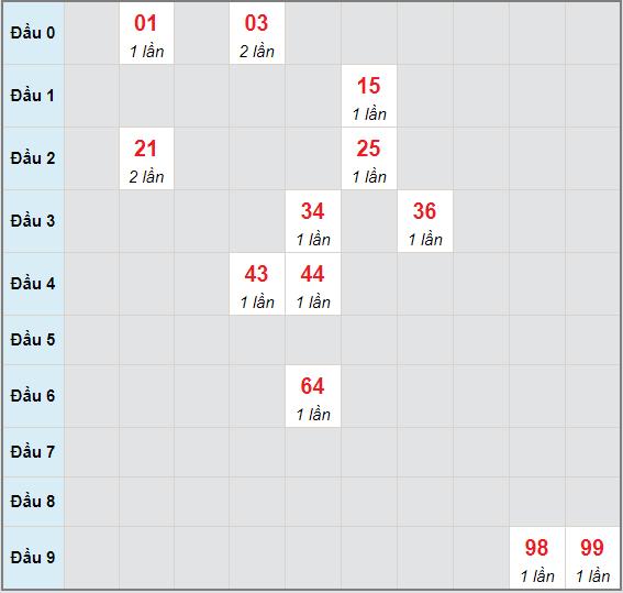 Bạch thủ rơi 3 ngày lô XSHG 8/5/2021