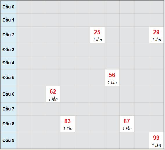 Bạch thủ rơi 3 ngày lô XSDL 9/5/2021