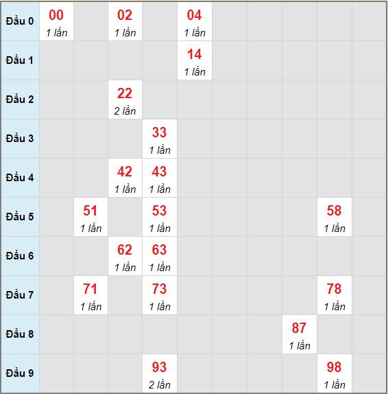Bạch thủ rơi 3 ngày lô XSTV 14/5/2021
