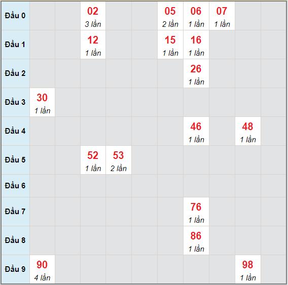 Bạch thủ rơi 3 ngày lô XSHG 15/5/2021