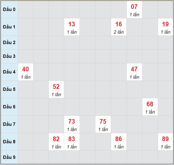 Bạch thủ rơi 3 ngày lô XSKG 30/5/2021