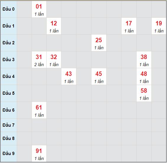 Bạch thủ rơi 3 ngày lô XSCM 7/6/2021