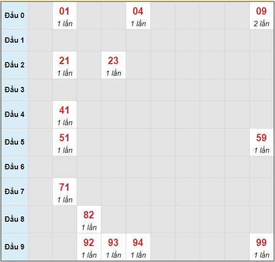 Bạch thủ rơi 3 ngày lô XSBTH 27/5/2021