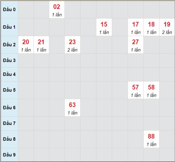 Bạch thủ rơi 3 ngày lô XSTP 29/5/2021