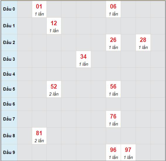 Bạch thủ rơi 3 ngày lô XSVT 1/6/2021