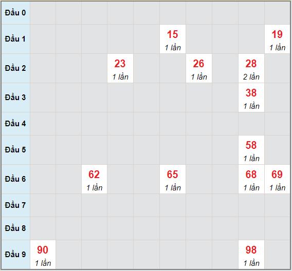 Bạch thủ rơi 3 ngày lô XSDL 6/6/2021