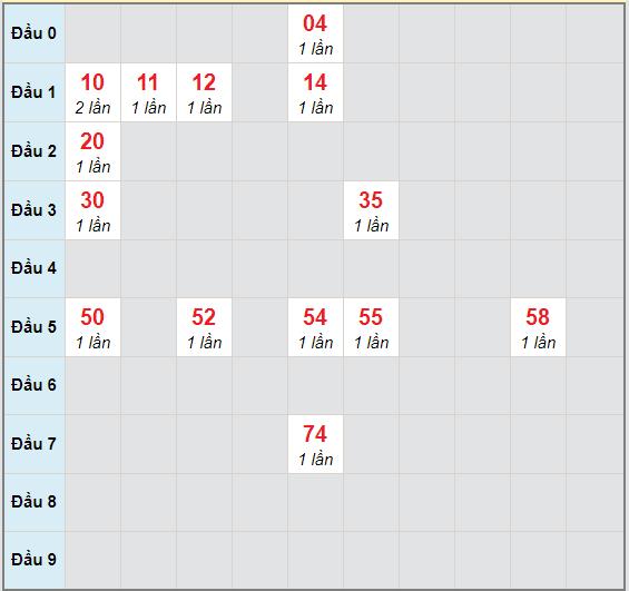 Bạch thủ rơi 3 ngày lô XSBP 7/11/2020
