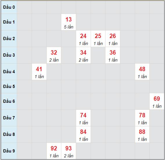 Bạch thủ rơi 3 ngày lô XSST 9/6/2021