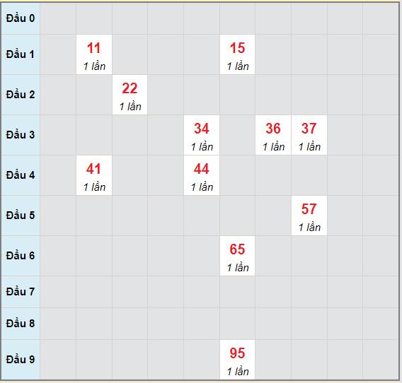 Bạch thủ rơi 3 ngày lô XSDT 14/6/2021