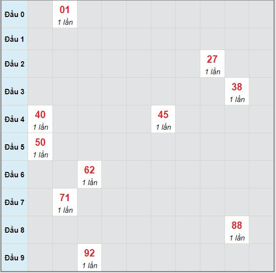 Bạch thủ rơi 3 ngày lô XSBL 15/6/2021