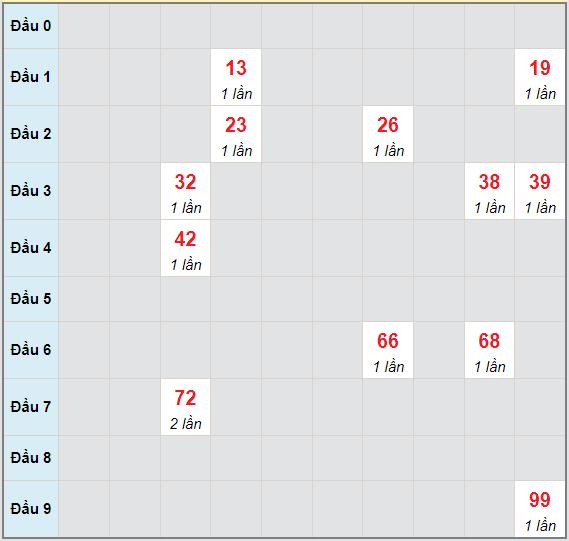 Bạch thủ rơi 3 ngày lô XSCT 16/6/2021