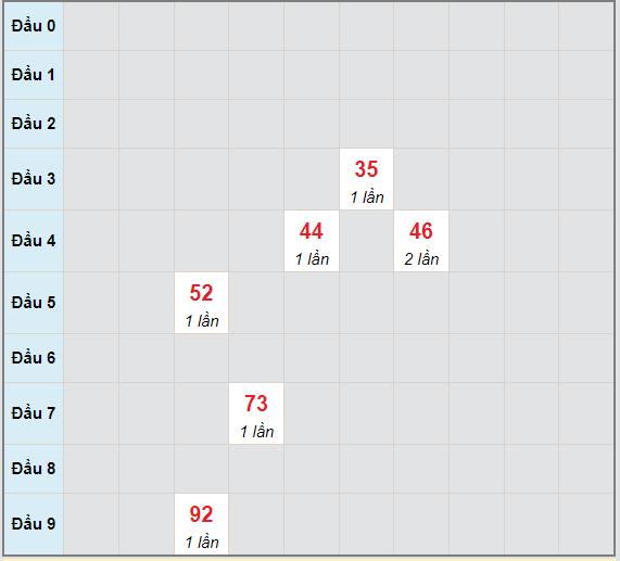Bạch thủ rơi 3 ngày lô XSAG 24/6/2021
