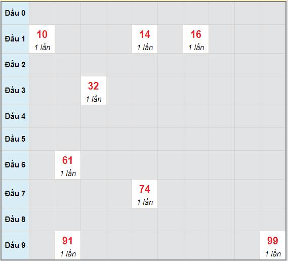 Bạch thủ rơi 3 ngày lô XSHG 19/6/2021