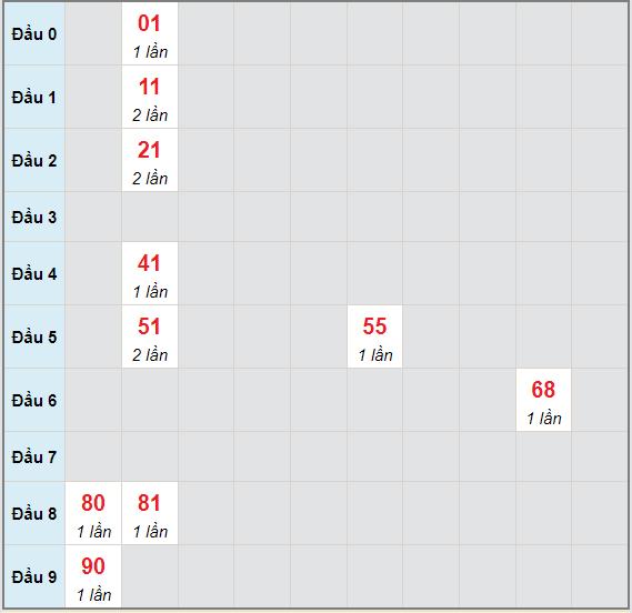 Bạch thủ rơi 3 ngày lô XSKG 20/6/2021