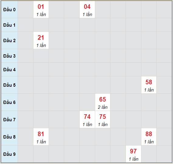 Bạch thủ rơi 3 ngày lô XSBD 25/6/2021